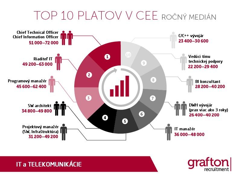 TOP 10 platov v CEE