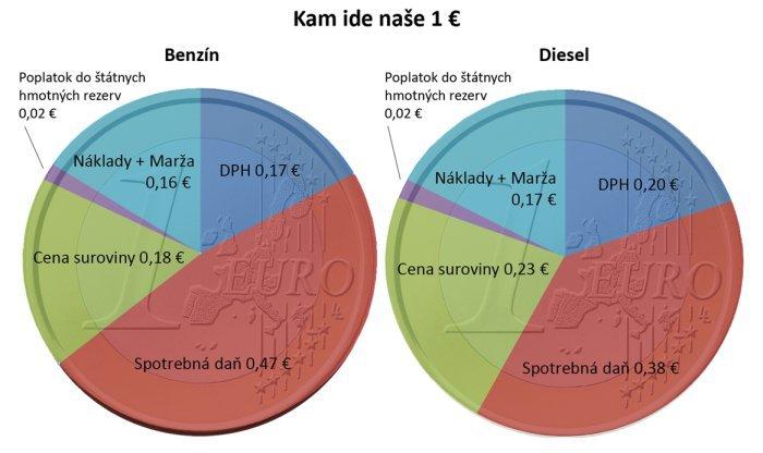 DPH na paliva
