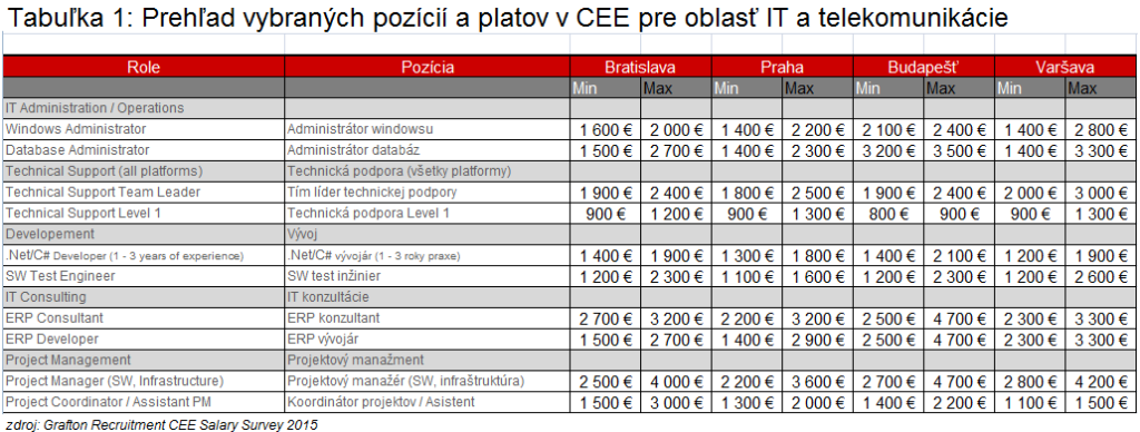 platy v CEE