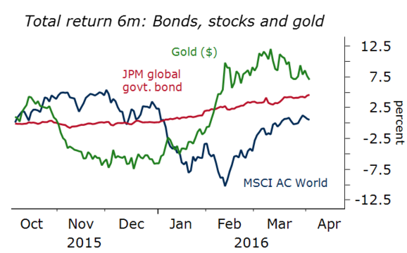 bonds stocks and gold