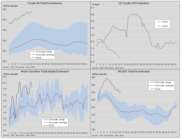 graf ceny ropy