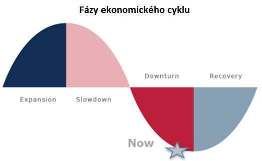 fazy ekonomickeho cyklu