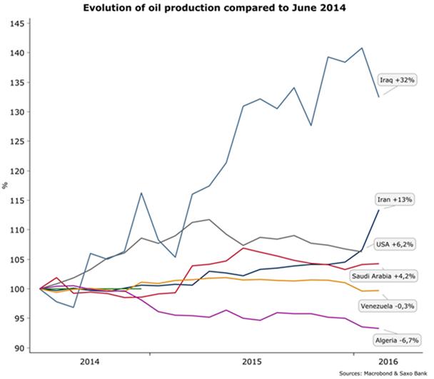 vyvoj produkcie ropy