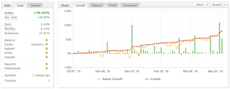 ziskový faktor graf č. 1