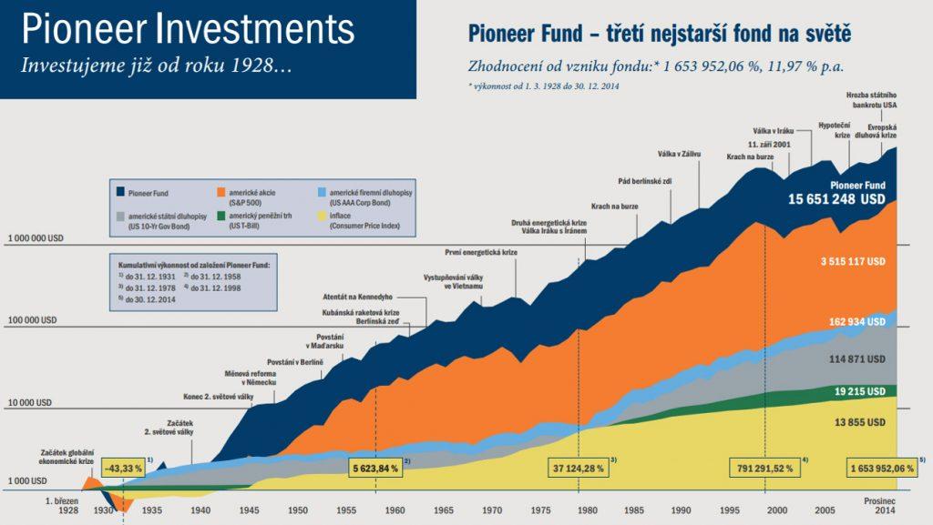 ako zarába Pioneer Fund