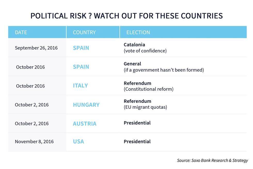political risk makroekonomika