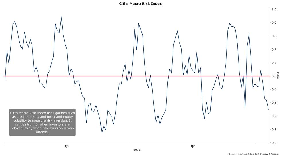 risk index makroekonomika
