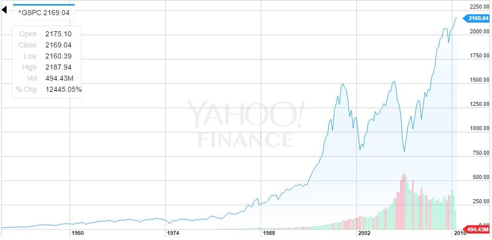 hodnota indexu S&P 500