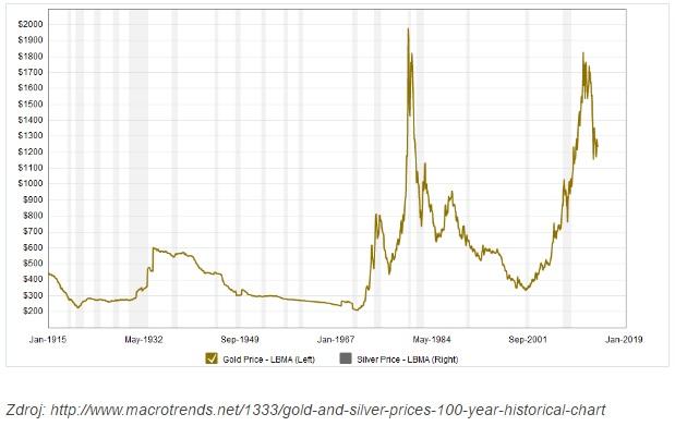 cena zlata očistená o infláciu