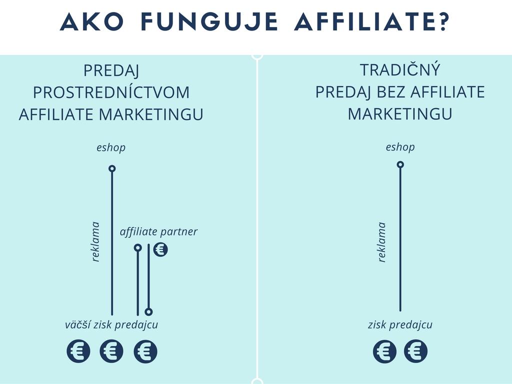 ako funguje affiliate marketing
