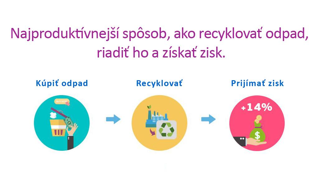 Recyclix - ako investovať ekologicky