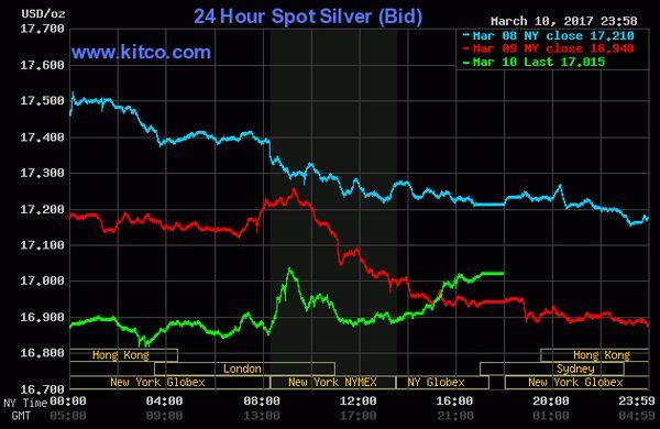 6f9068092 Ceny zlata a striebra opäť klesli. Mení sa niečo?
