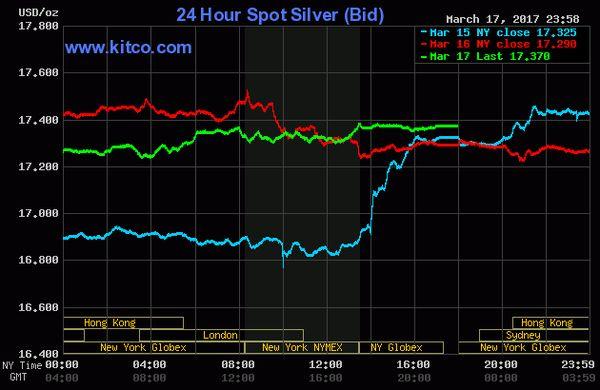 ceny zlata a striebra