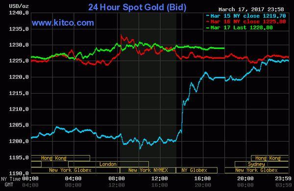 ceny zlata