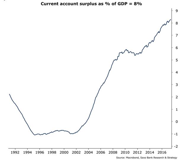 Nemecká ekonomika na prvý pohľad prekvitá, no v skutočnosti je nefunkčná