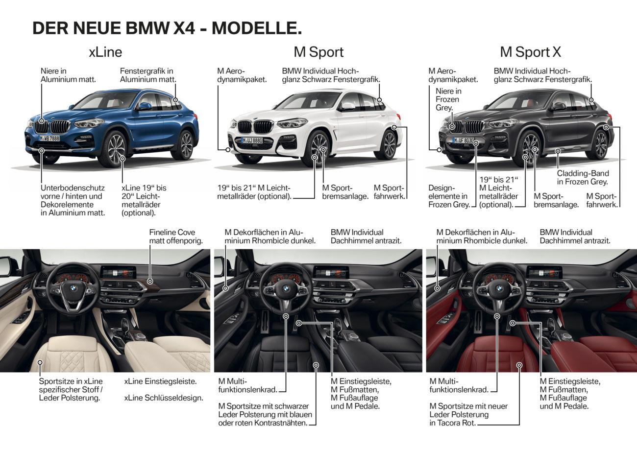 vyberte si nove BMW X4