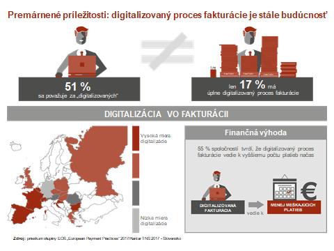 Úplne digitalizovaný proces fakturácie je pre mnohé európske spoločnosti aj v dnešnom svete hudbou budúcnosti.